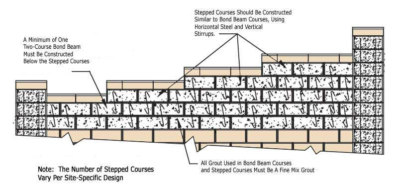 Concrete Block Fence How To Build A Fence With Step Ups